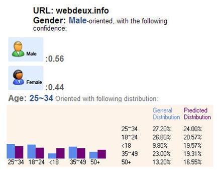 webdeux-demographics