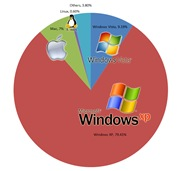 operating-system-market-share