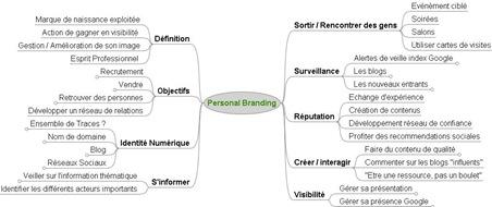 Personal Brandingv2(2)